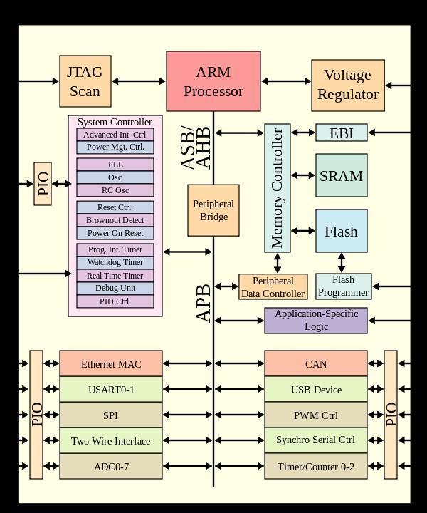 mobilechipsets-soc