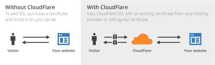 ssl-mte-cloudflare