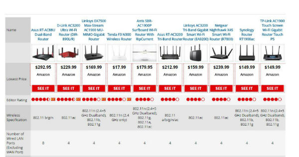 saving on internet - PC Mag router guide