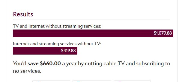 cost of living estimate tools - cutting the cord tool