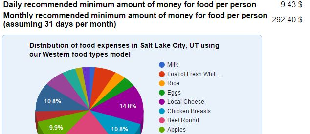 cost of living estimate tools - food cost calculator