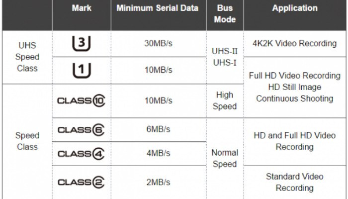 choosing-microsd-android-speed-class-table