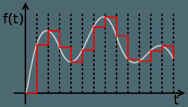 dac-signal-processing