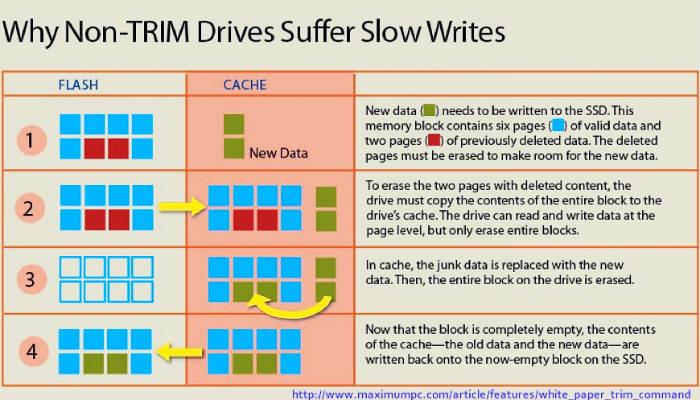 trimforce-mac-ssd-diagram