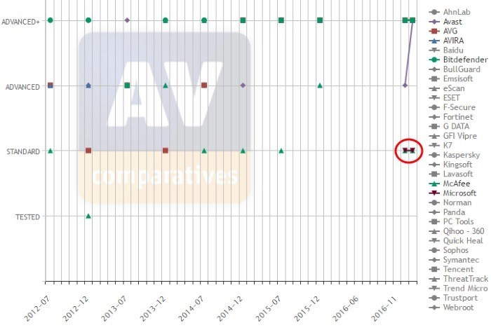 windows-defender-enough-graph