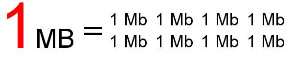 megabytes-megabits-compare