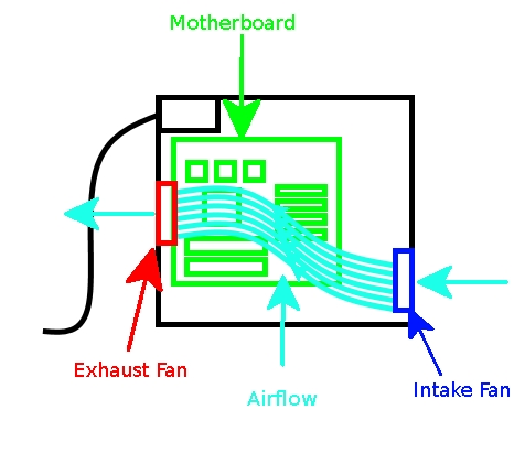a guide to intake exhaust fans and airflow for your. Black Bedroom Furniture Sets. Home Design Ideas