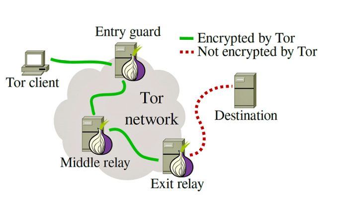 tor-how-works