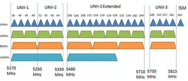 best-5ghz-channel-bands-diagram