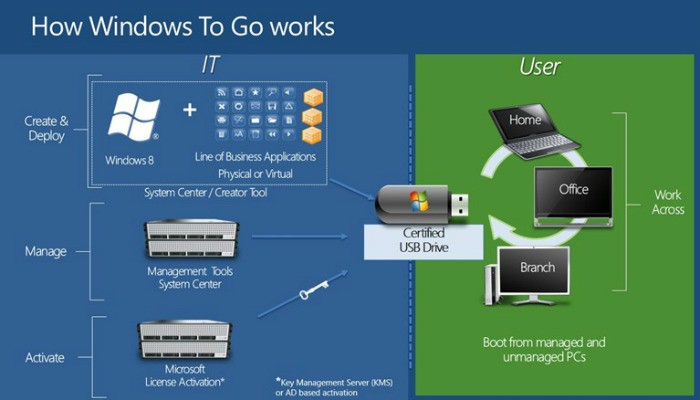 Create a Portable Windows System on a USB Drive with ...
