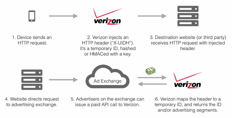 what-isp-see-track-verizon-uidh-supercookies