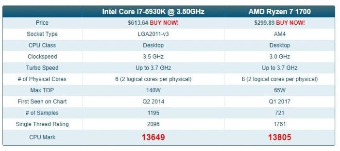 compare-hardware-passmark-compare