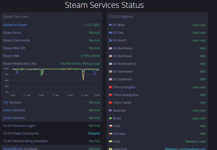 Steam Not Opening? Here Are Some Fixes - Make Tech Easier