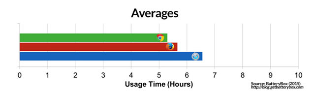 safari-battery-life-comparison