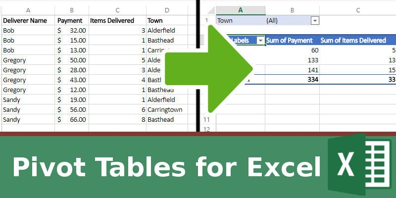 How To Make Use Of Pivot Table In Excel To Improve Your