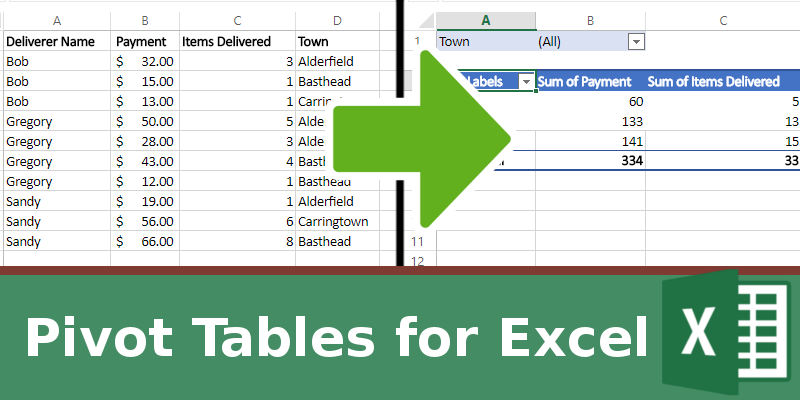 How To Make Use Of Pivot Table In Excel Improve Your Productivity