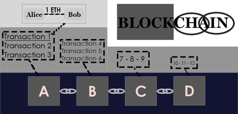 dapps-blockchain1