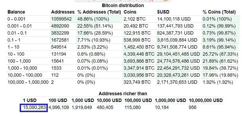 bitcoin-distribution