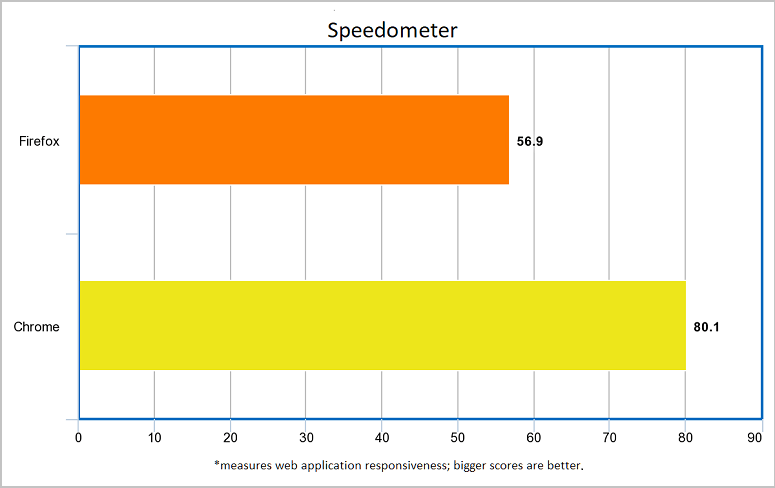 brwosers-chrome-firefox-speedometer-test