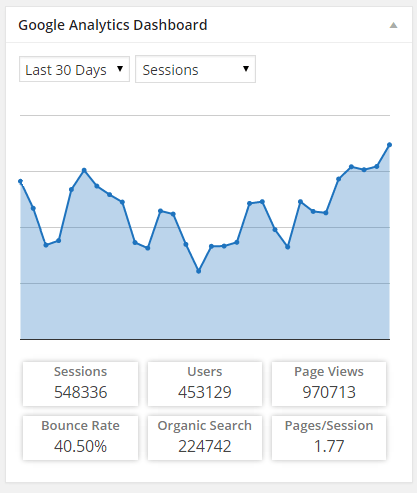 wp-stats-plugins-05-ga-dashboard