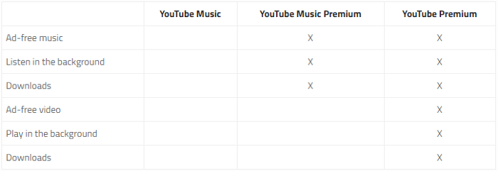 youtube-music-premium-news-chart-2