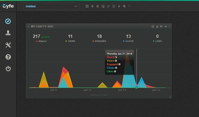 social-media-analytics-cyfe-dashboard