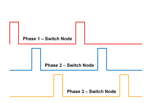 what-is-a-vrm-multi-phase-vrm-staggered-phase-square-waves