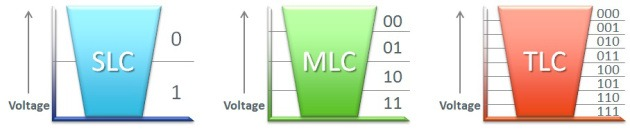 how-ssds-work-slc-mlc-tlc-buckets