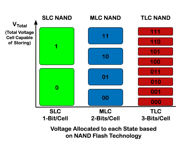 how-ssds-work-slc-mlc-tlc-comp