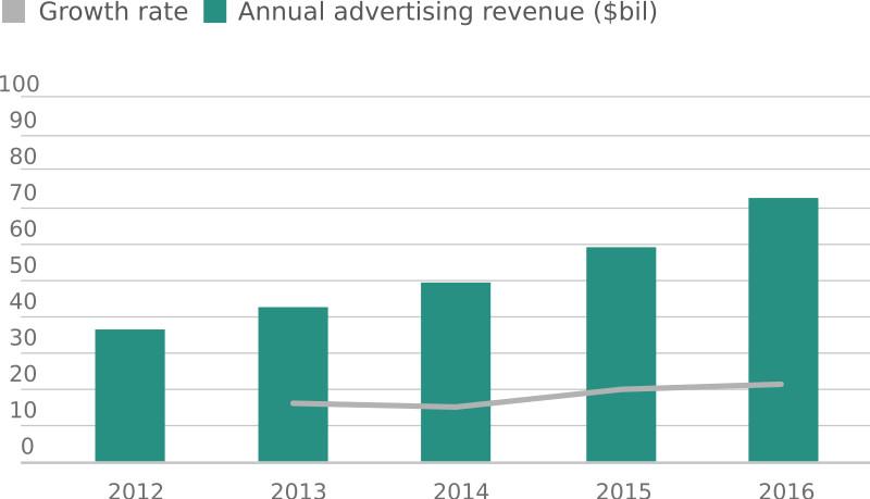 data-ad-revenue
