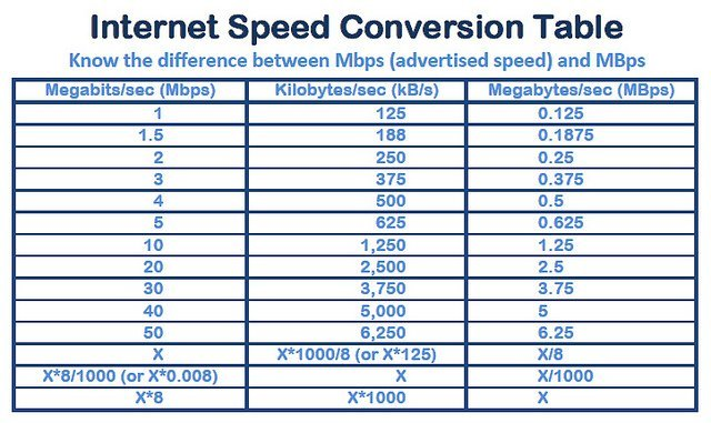 internet-speed-table