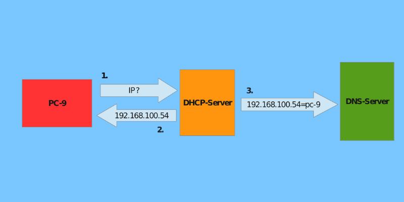 home network choose domain name