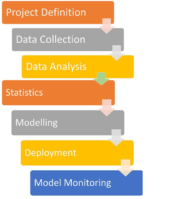 predictive-analytics-process