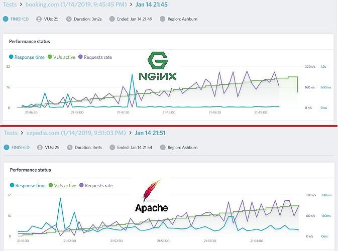 Scalability testing Apache versus Nginx at Loadimpact.com