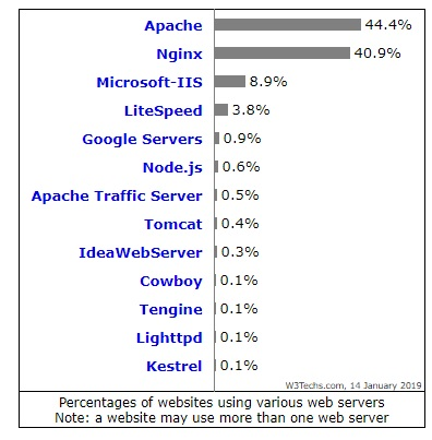 Web Servers Market Share W3techs.com