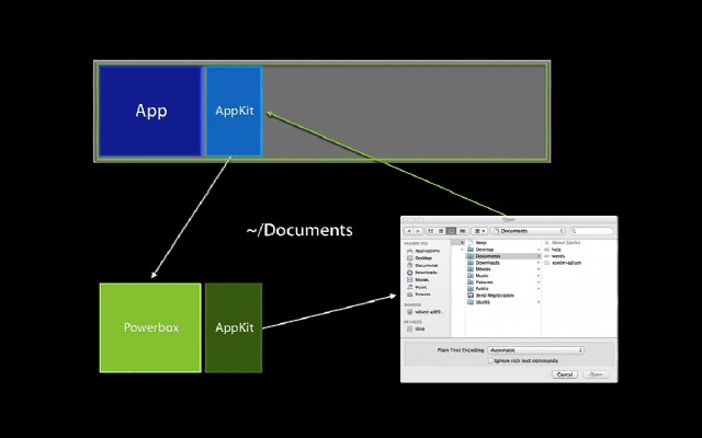 macos-app-sandboxing-powerbox-design