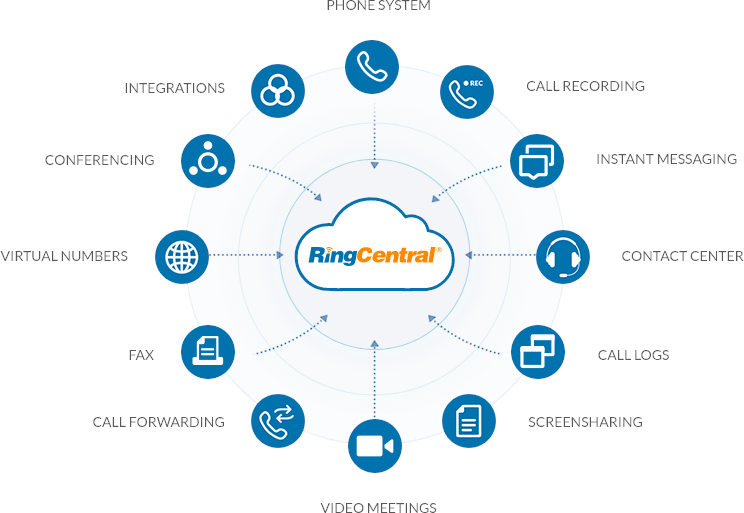 ringcentral-functionalities