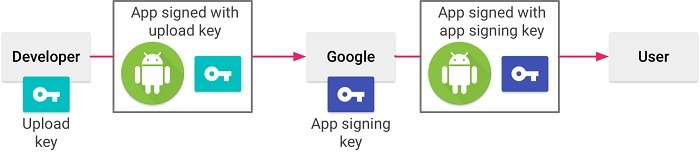 signing-your-app-google-play-credit-android-studio