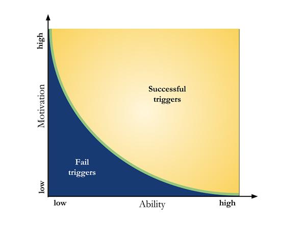behavior-design-fogg-model