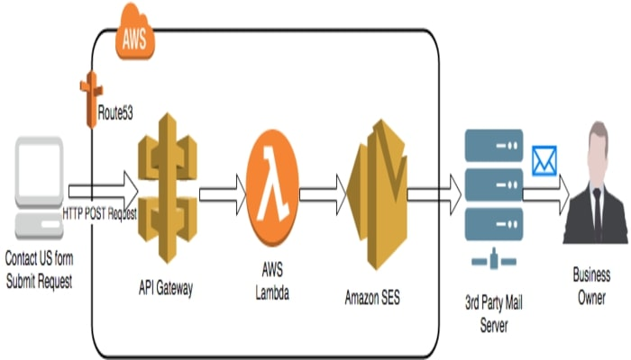 best-email-provider-transactional-email-amazon-ses