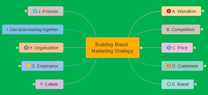 edraw-mindmaps-branch-presentations