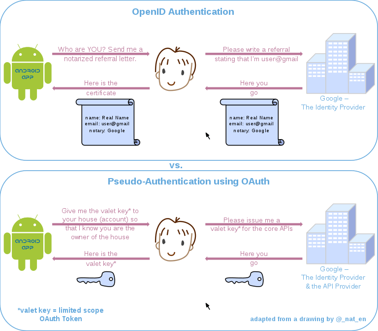 social-logins-openid-openauth