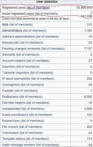User statistics Wikipedia March 23
