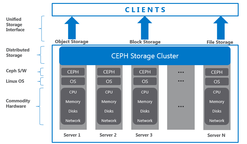 Gluster Vs Ceph Ceph Solution Storage Cluster