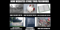 Hashing vs. Encryption: How Your Password Is Being Stored in Server