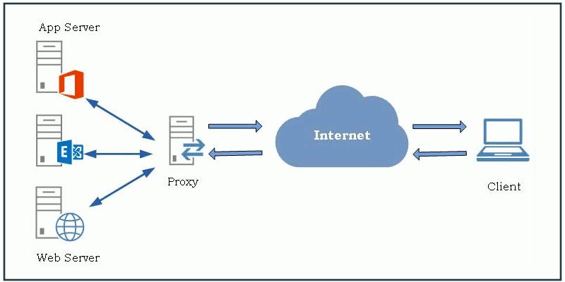 reverse-proxy-featured