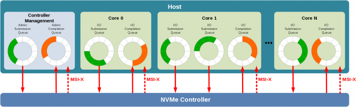 what-is-nvme-queuing-interface