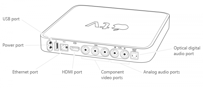 Apple Tv 1gen Ports Connectors