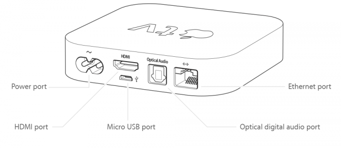 Apple Tv 2gen Ports Connectors