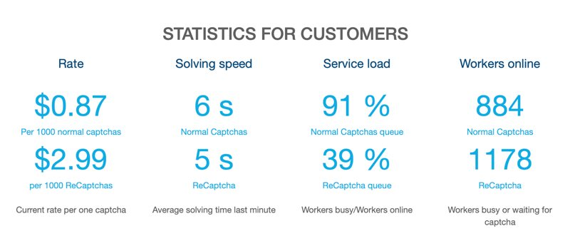 2captcha Review Stats Customers